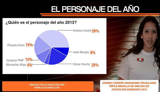 multimedia-encuesta-personaje-año-2013